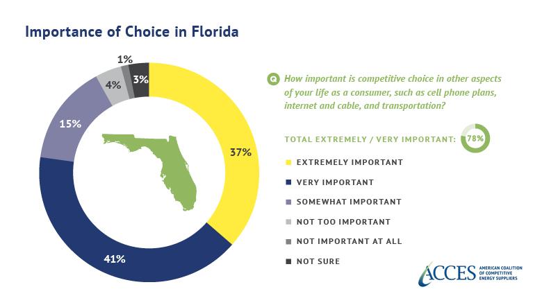Florida - choice graphic