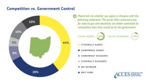 Ohio - choice graphic